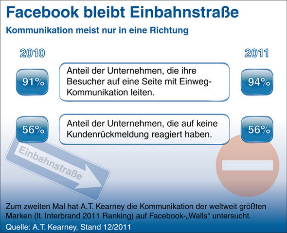 facebook,Seite,fanpage,marketing,youtube,google,videos,media,service,zeit,network,kontakt